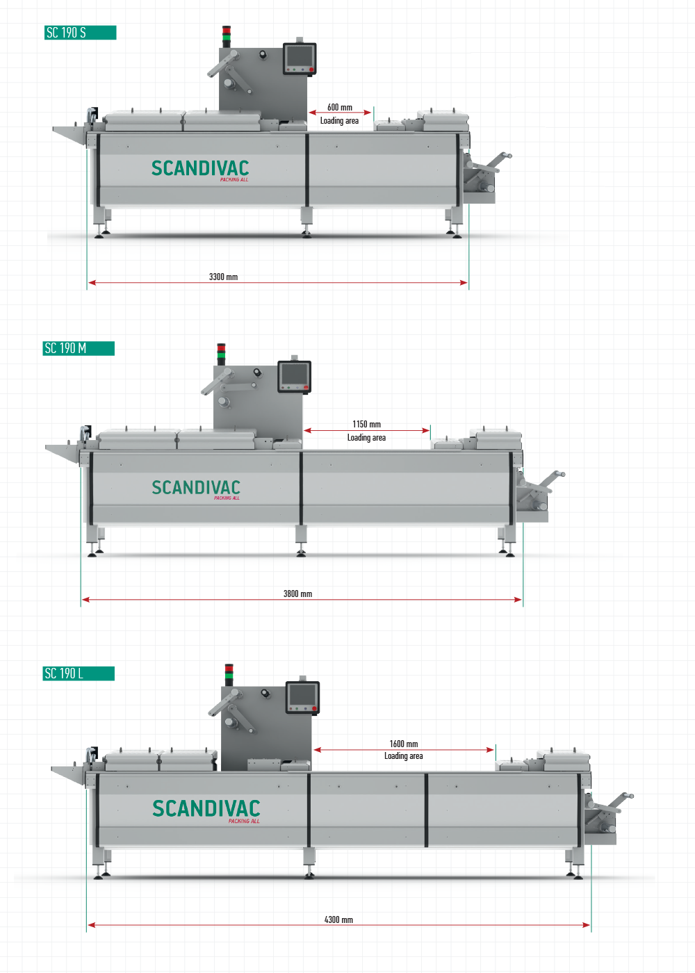 Termoformers SC 190